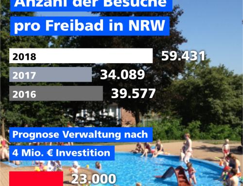 Freibad Besucher Prognose der Verwaltung
